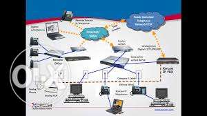 IP Telephone solutions (EPABX) at best reasonable Rate مسقط -  4